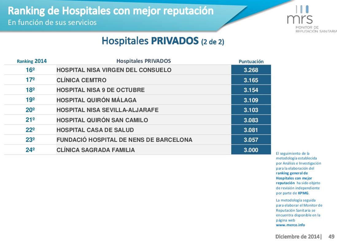 ranking de hospitales privados